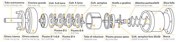 монтажна схема за производство на мортадела